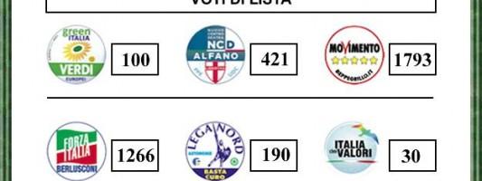 I risultati del voto all'Esquilino. Commenti?